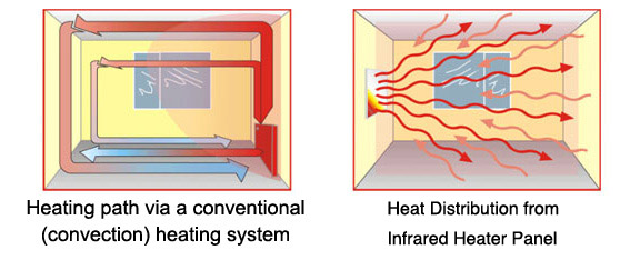 Infrared Heating